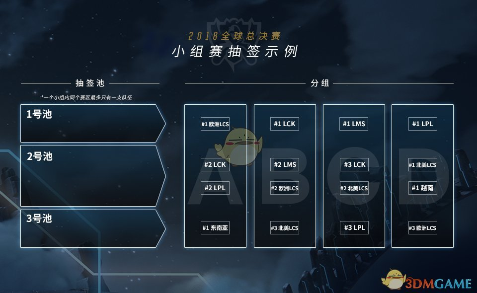 《LOL》S8总决赛分组介绍