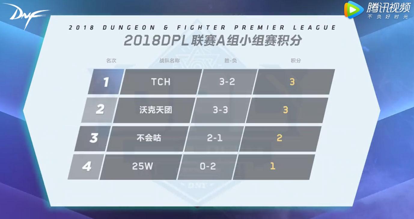 DNF DPL八强争霸赛第二轮、第三轮激战升级