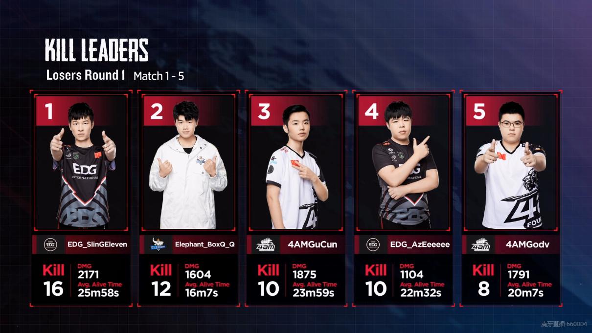 PCPIS2败者组EDG小组第一晋级,4AM第二,OMG、SnakeTC爆冷淘汰