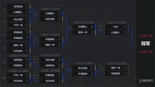 NeXT冬季赛梦幻西游电脑版:以德服人优先进入决赛,年度最佳背水一战!