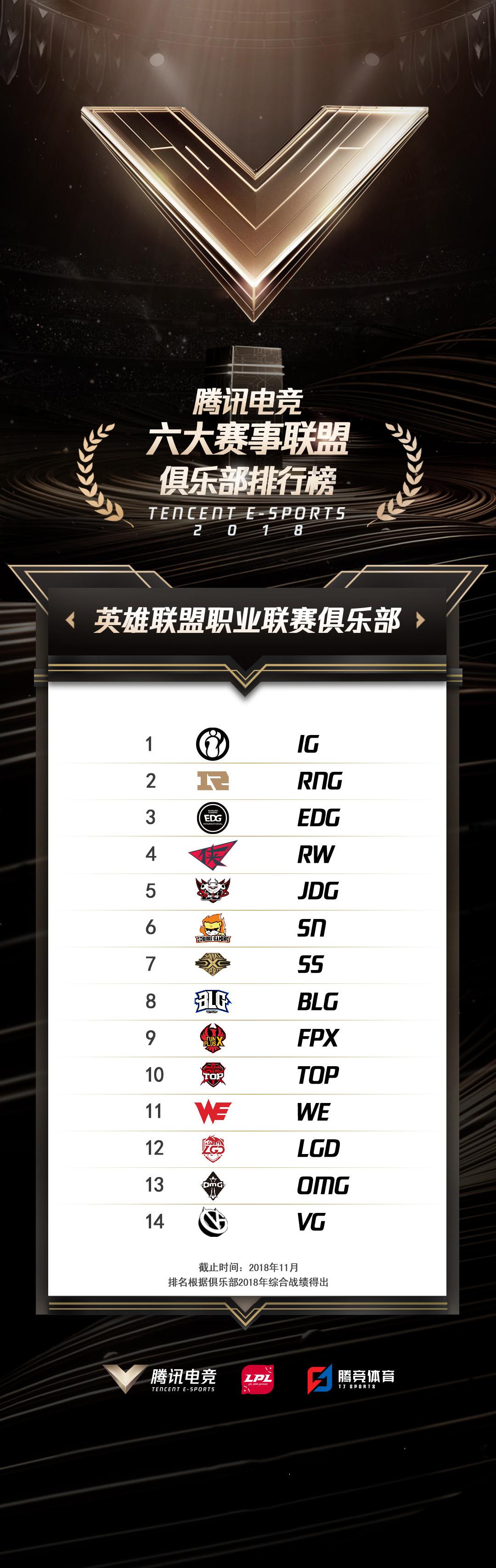 重磅!腾讯电竞俱乐部TOP榜单正式发布