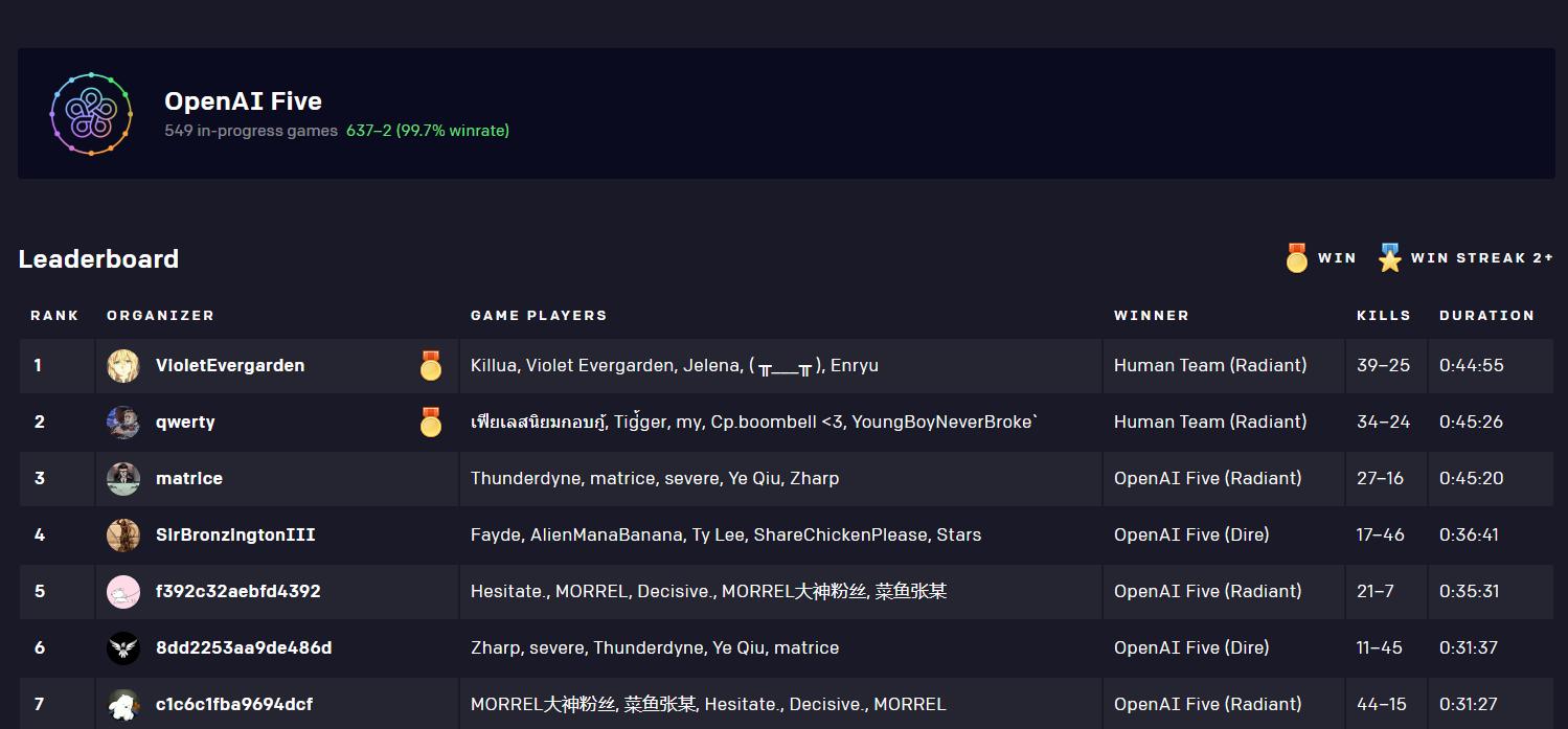 惨遭双杀! 《Dota2》OpenAI连续被两支人类队伍击败