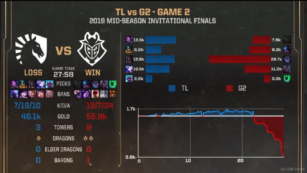 《LOL》MSI总决赛:G2三战三捷斩获冠军创造队史
