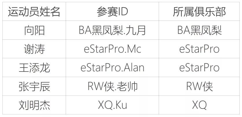 上海电竞协会公布首批运动员注册名单 多支著名战队在列