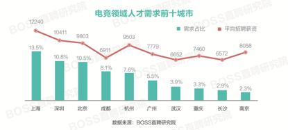 电竞人才平均月薪9032元 上海薪资领跑全国