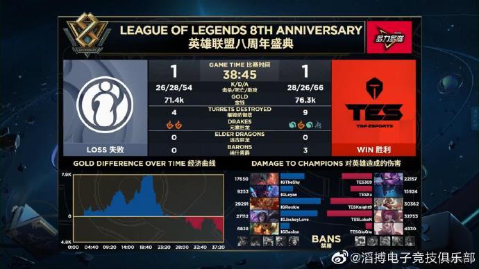 iG拿到最后门票 S9《LOL》LPL赛区参赛队伍确定