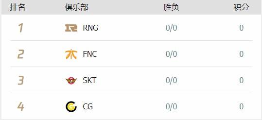 《LOL》S9全球总决赛小组赛出线队伍预测
