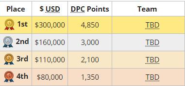 《DOTA2》莱比锡Major预选赛结束 15支晋级战队出炉