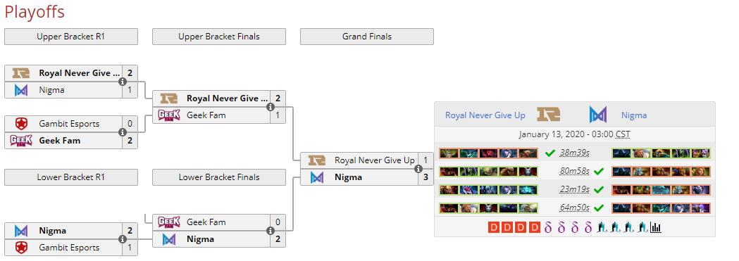 《DOTA2》布克维Minor:RNG落败 Nigma拿到Major最后一个门票