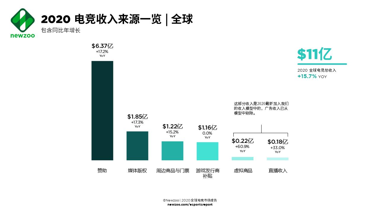 2020年全球电竞收入或超11亿美元 中国为最大市场