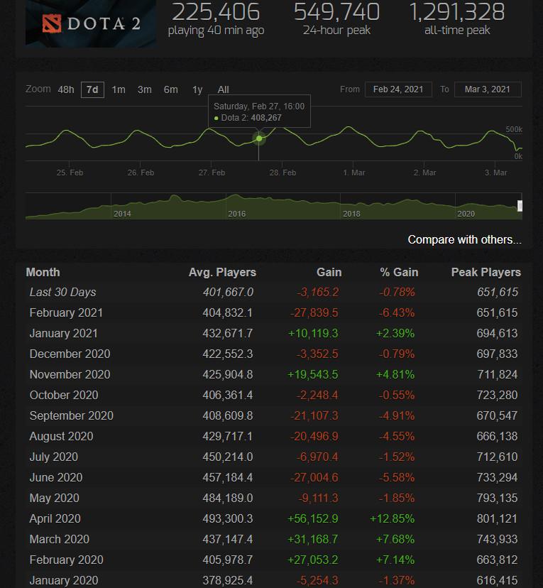 《DOTA2》Steam平均在线人数创13个月以来新低