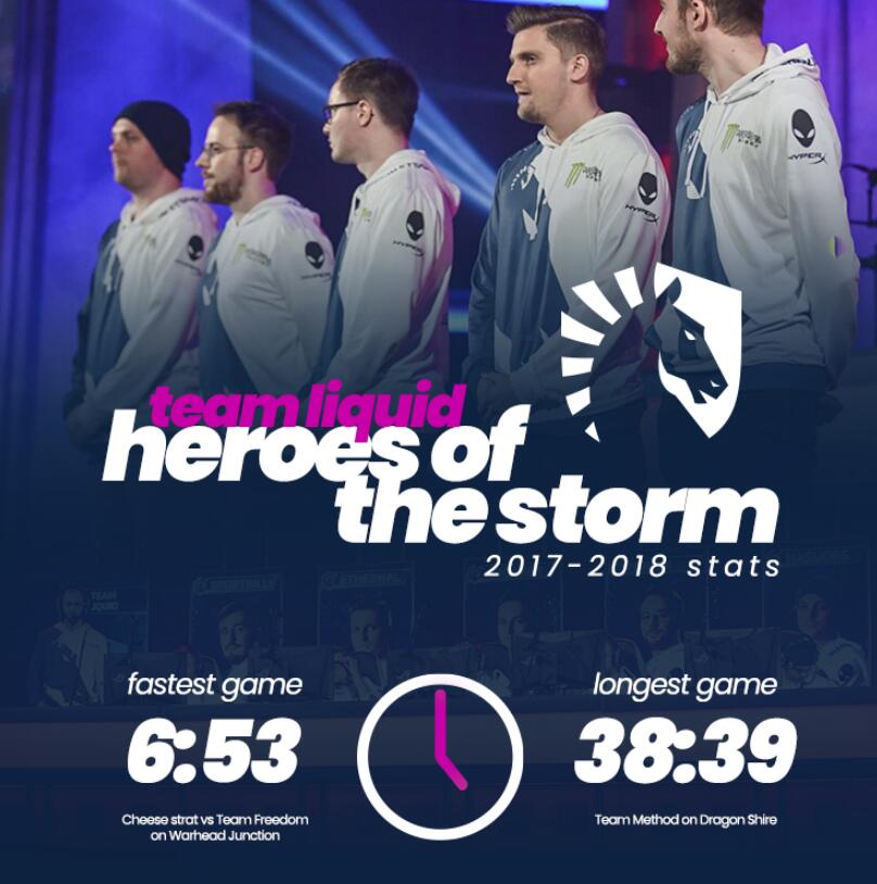 Team Liquid宣布解散《风暴英雄》战队 直言暴雪不负责