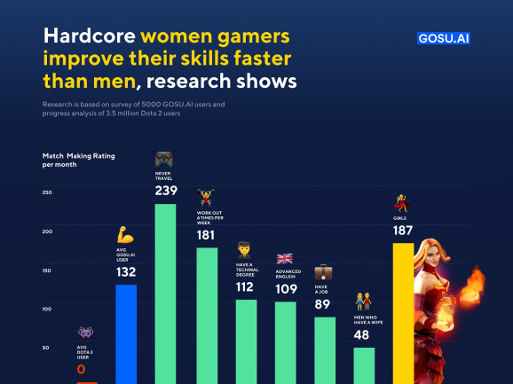 调查显示:《DOTA2》女玩家比男玩家水平提升更快