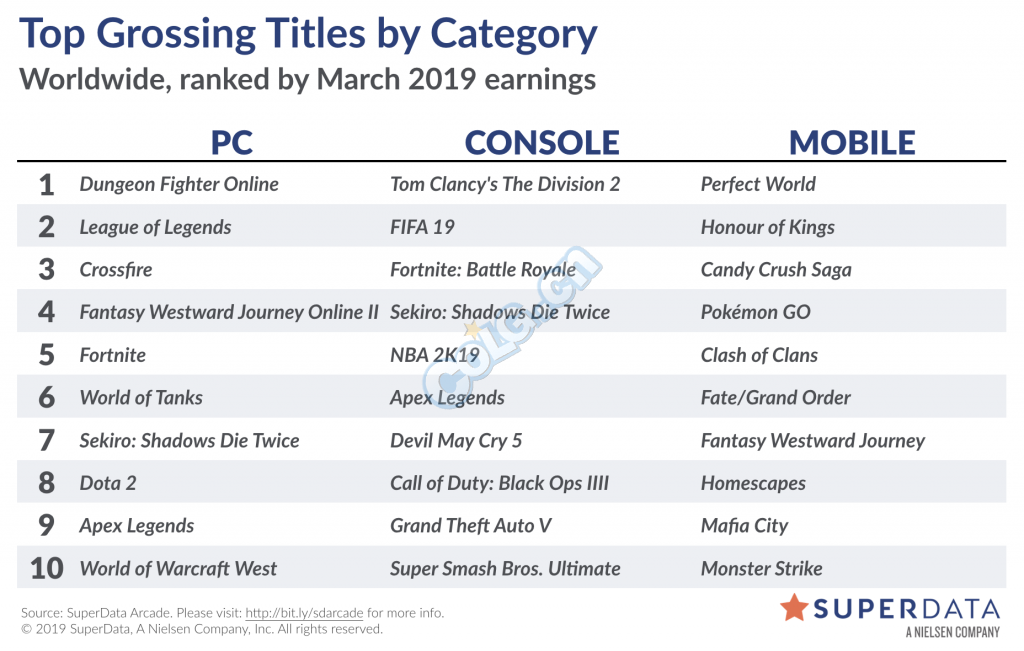 2019年3月全球游戏市场报告 《DNF》稳定全球第一