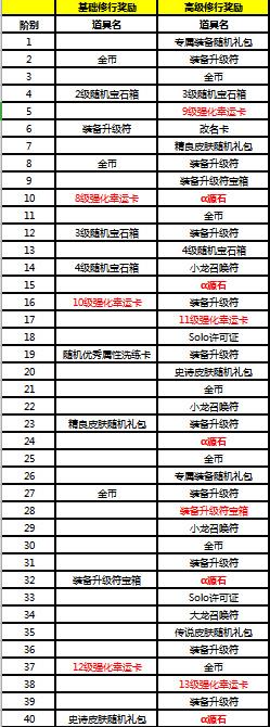 """《300英雄》上半学期总结活动""""时钟塔修行""""登录测试服 年中奖获得流程初公开!"""