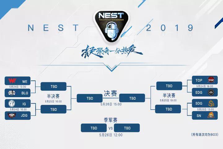 """LPL八大战队齐聚2019NEST ,再现顶级""""神仙打架""""!"""