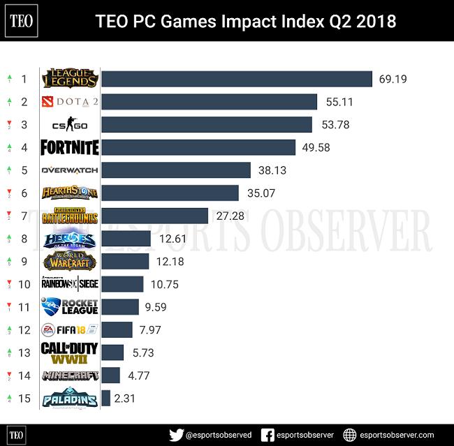 2019年Q2最具影响力PC游戏排行榜 风暴要活过来了?