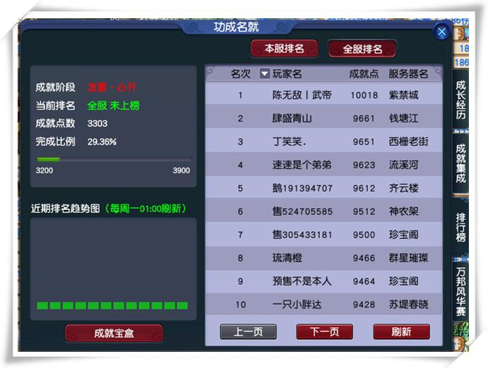 《梦幻西游》成就第一人 专访首个成就点破10000点的玩家陈无敌