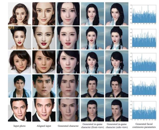不愧是985策划,《逆水寒》AI捏脸技术论文比肩哈佛、斯坦福