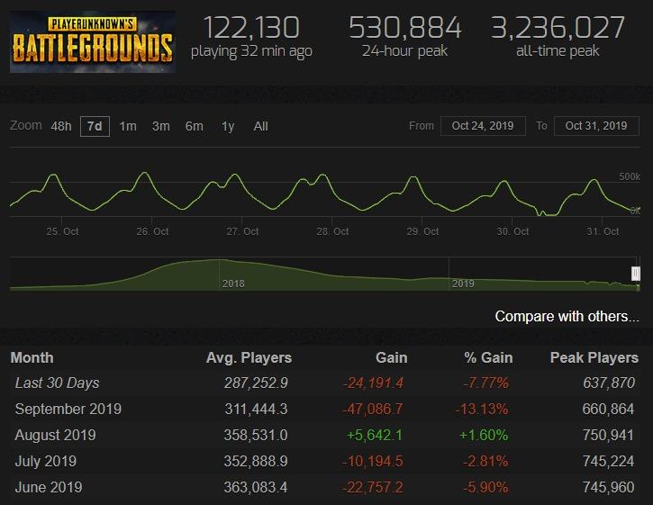 《绝地求生》PC版月活玩家较顶峰下降82% 面临诸多问题