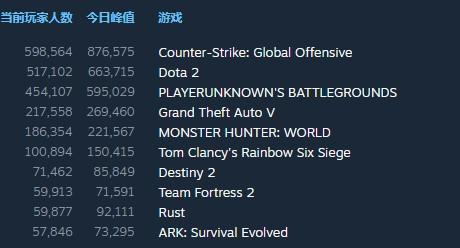 87.4万人参战!《CS:GO》打破历史最高同时在线人数