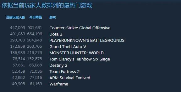 再创纪录!《CS:GO》同时在线玩家数突破90万人