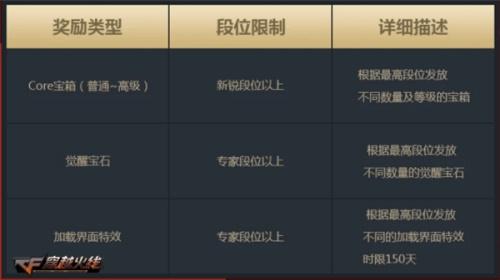"""《CF》无尽挑战休赛期开启 """"枪王荣耀""""3月新版本即将上线"""