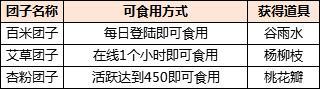 《新天龙八部》清明锦食藏惊喜,春日雅趣送好礼