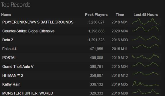 超越《DOTA2》历史最高 《CS:GO》成为VALVE旗下最畅销游戏