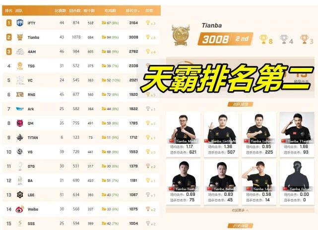 "2020PCL春季赛谢幕,天霸晋级PCS,""灭霸""时代终将来临"