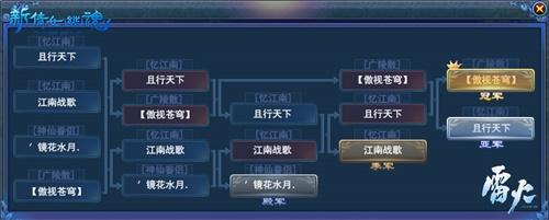冠军诞生,来年再战!《新倩女幽魂》明星全服赛顺利落幕!