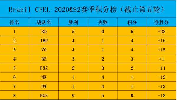 Brazil CFEL积分榜:第一集团三足鼎立,年轻队伍逐渐掉队