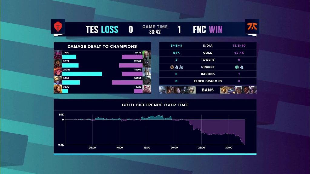 让二追三《英雄联盟》S10淘汰赛TES3:2战胜FNC