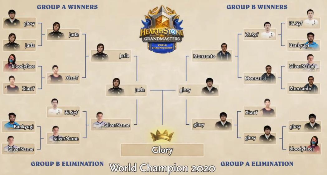 《炉石传说》2020全球总决赛冠军出炉 日本选手登顶