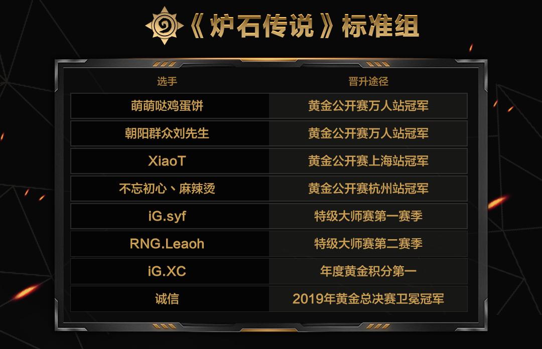 2020黄金总决赛移师上海 参赛选手现已揭晓