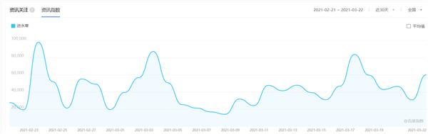 走过了一千天的《逆水寒》搜索指数爆表,凭啥越来越好?