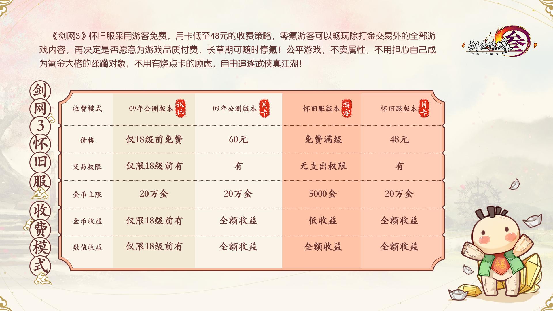 《剑网3》怀旧服本周五全网上线 史上最良心收费模式曝光