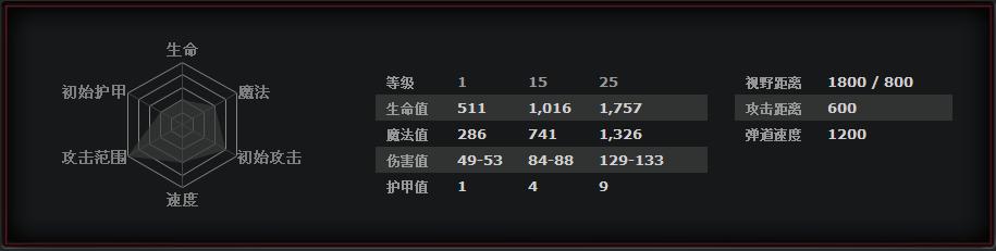 《DOTA2》干扰者玩法攻略