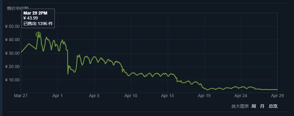 《绝地求生》一周饰品价格走势分析