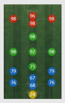 《FIFA online4》梅西详细数据一览