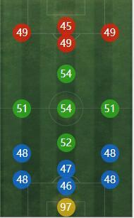 《FIFA online4》德赫亚详细数据一览