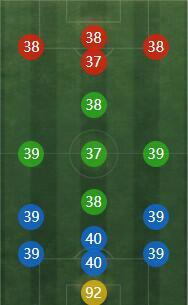 《FIFA online4》库尔图瓦详细数据一览