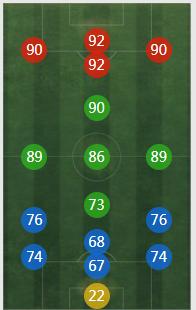 《FIFA online4》托马斯.穆勒详细数据一览