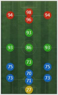 《FIFA online4》莫伦特斯详细数据一览