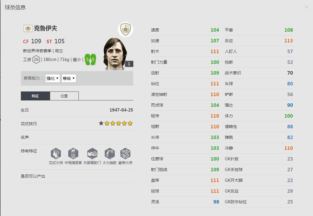 《FIFA online4》克鲁伊夫球员信息