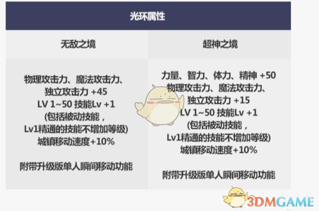《DNF》2019国庆光环提升介绍