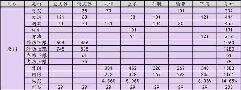 《天涯明月刀》禅宗少林唐门PVP T9金装属性