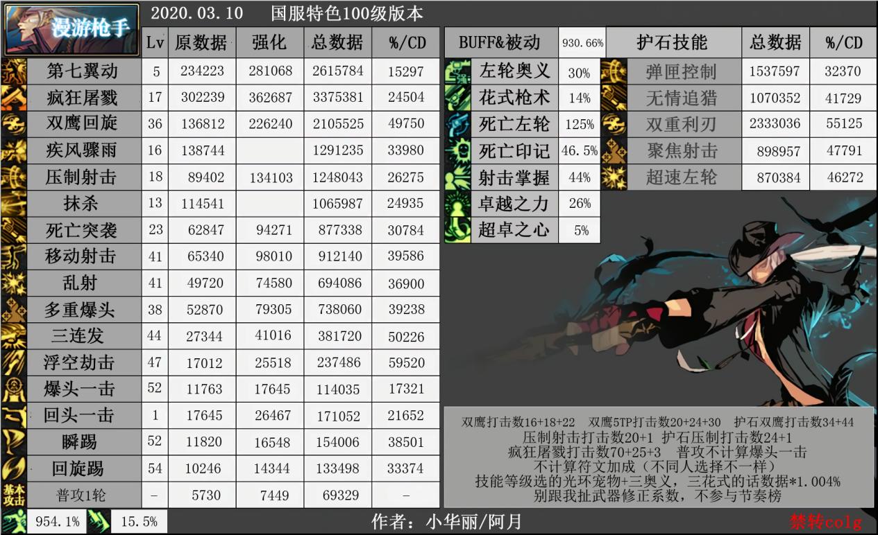 《DNF》100男漫游技能加点选择