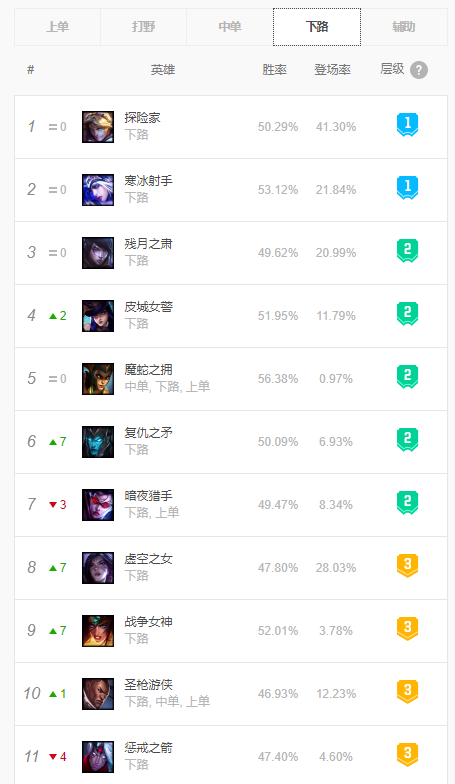lol10.14ADC排名如何