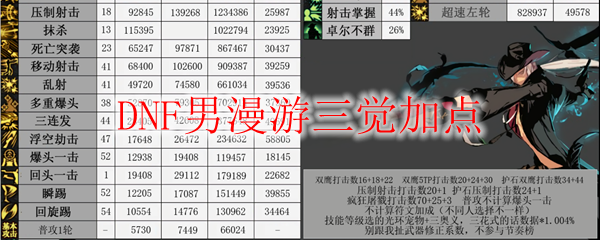 DNF男漫游三觉加点